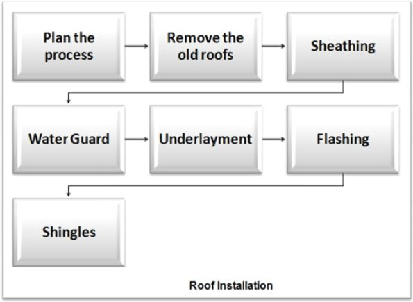 roofing instllation